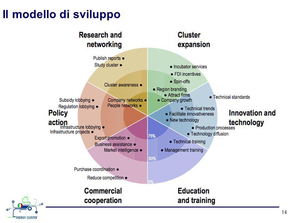 Il modello di sviluppo 14