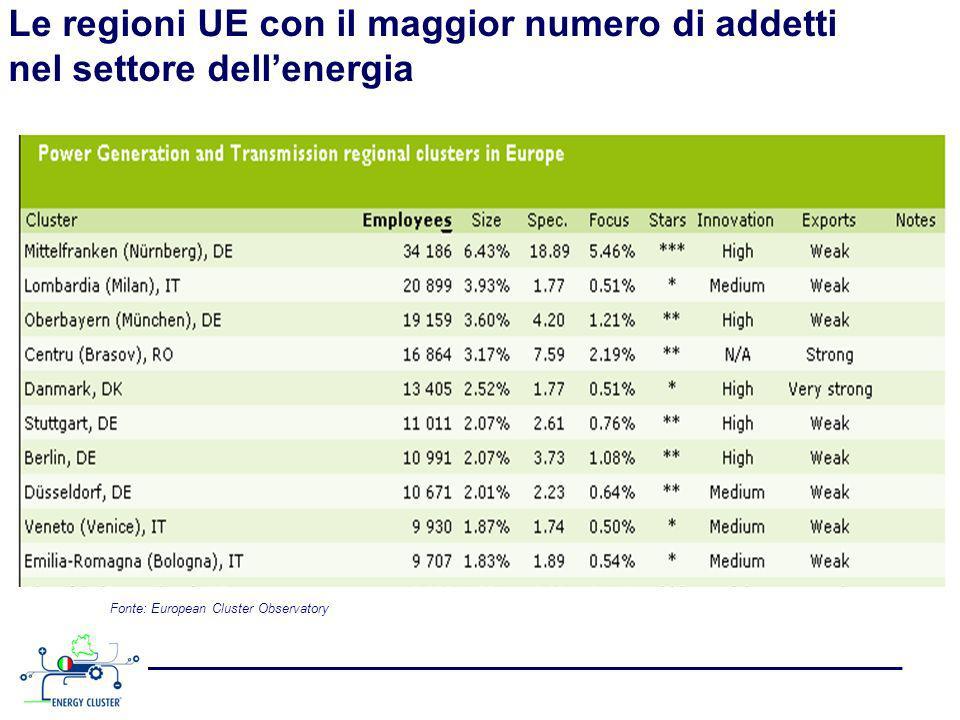 Le regioni UE con il maggior numero di addetti nel settore dellenergia Fonte: European Cluster Observatory