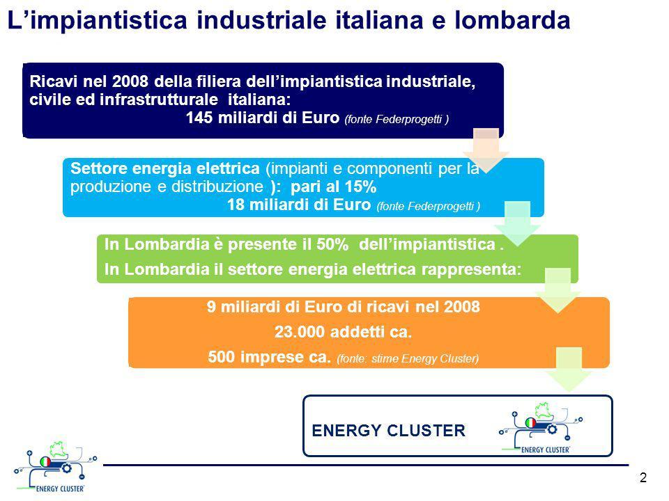 Limpiantistica industriale italiana e lombarda 2 Ricavi nel 2008 della filiera dellimpiantistica industriale, civile ed infrastrutturale italiana: 145 miliardi di Euro (fonte Federprogetti ) Settore energia elettrica (impianti e componenti per la produzione e distribuzione ): pari al 15% 18 miliardi di Euro (fonte Federprogetti ) In Lombardia è presente il 50% dellimpiantistica.