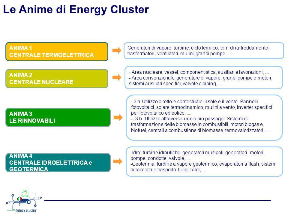 Le Anime di Energy Cluster Generatori di vapore, turbine, ciclo termico, torri di raffreddamento, trasformatori, ventilatori, mulini, grandi pompe,....