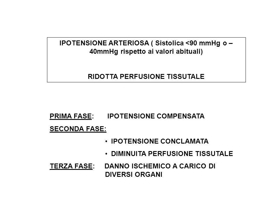 IPOPERFUSIONE TISSUTALE Gittata cardiacaResistenze vascolari Precarico Postcarico Contrattilità miocardica Diametro del vaso Fattori ormonali Renina-angiotensina Catecolamine Vasopressina Prostaglandine Stato del microcircolo Attivazione di shunts Accumulo di metaboliti (acidosi) Adesione di leucociti o piastrine Att.