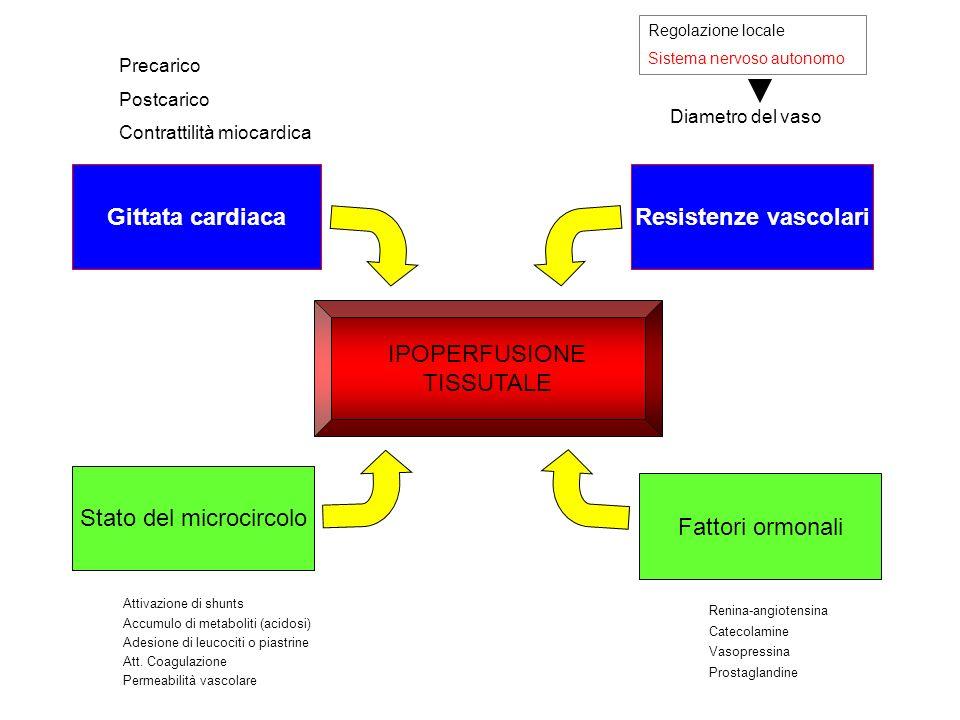 IPOPERFUSIONE TISSUTALE Gittata cardiacaResistenze vascolari Precarico Postcarico Contrattilità miocardica Diametro del vaso Fattori ormonali Renina-a
