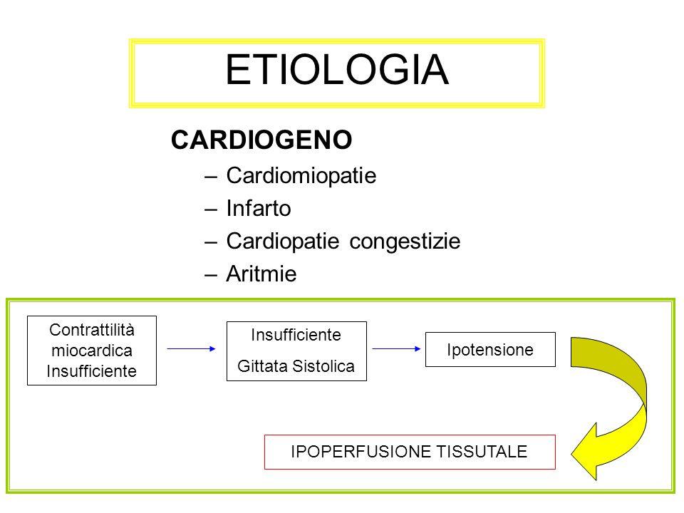 CARDIOGENO –Cardiomiopatie –Infarto –Cardiopatie congestizie –Aritmie ETIOLOGIA Contrattilità miocardica Insufficiente Insufficiente Gittata Sistolica