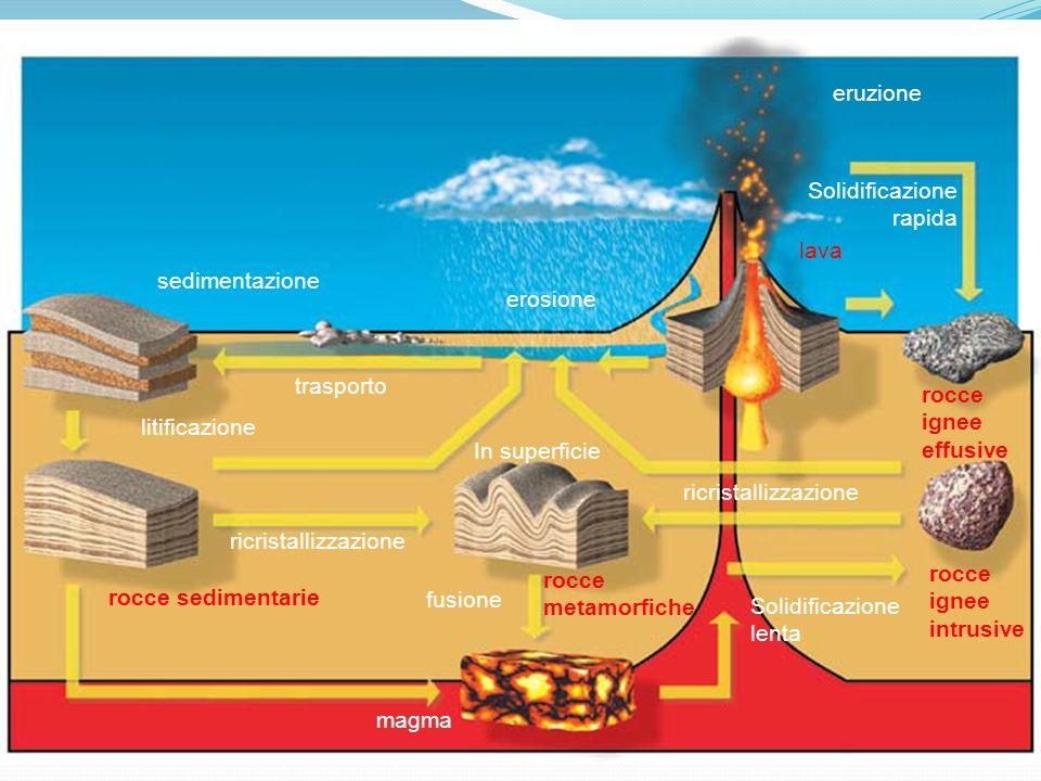 sedimentazione litificazione rocce sedimentarie rocce metamorfiche rocce ignee intrusive rocce ignee effusive lava magma trasporto ricristallizzazione erosione ricristallizzazione Solidificazione lenta Solidificazione rapida eruzione In superficie fusione