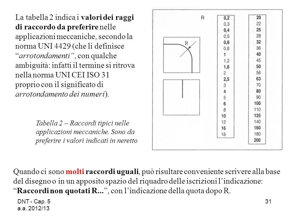 DNT - Cap. 5 a.a. 2012/13 31 Tabella 2 – Raccordi tipici nelle applicazioni meccaniche. Sono da preferire i valori indicati in neretto La tabella 2 in
