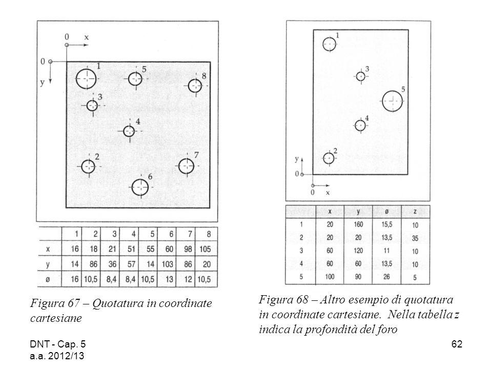 DNT - Cap. 5 a.a. 2012/13 62 Figura 67 – Quotatura in coordinate cartesiane Figura 68 – Altro esempio di quotatura in coordinate cartesiane. Nella tab