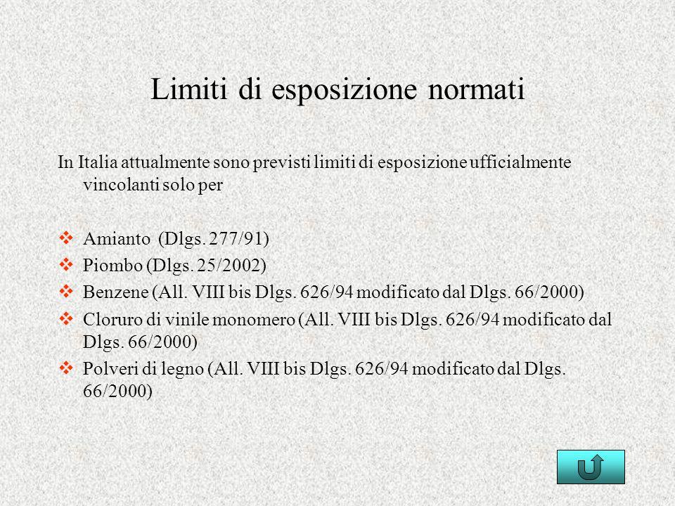 Limiti di esposizione normati In Italia attualmente sono previsti limiti di esposizione ufficialmente vincolanti solo per Amianto (Dlgs. 277/91) Piomb