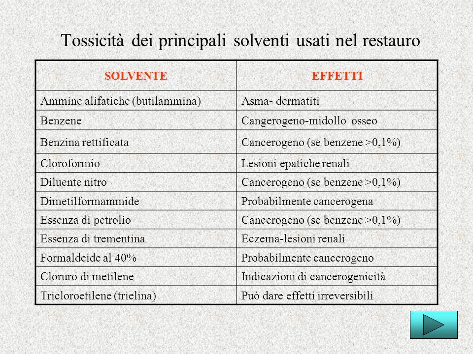 Tossicità dei principali solventi usati nel restauro SOLVENTEEFFETTI Ammine alifatiche (butilammina)Asma- dermatiti BenzeneCangerogeno-midollo osseo B
