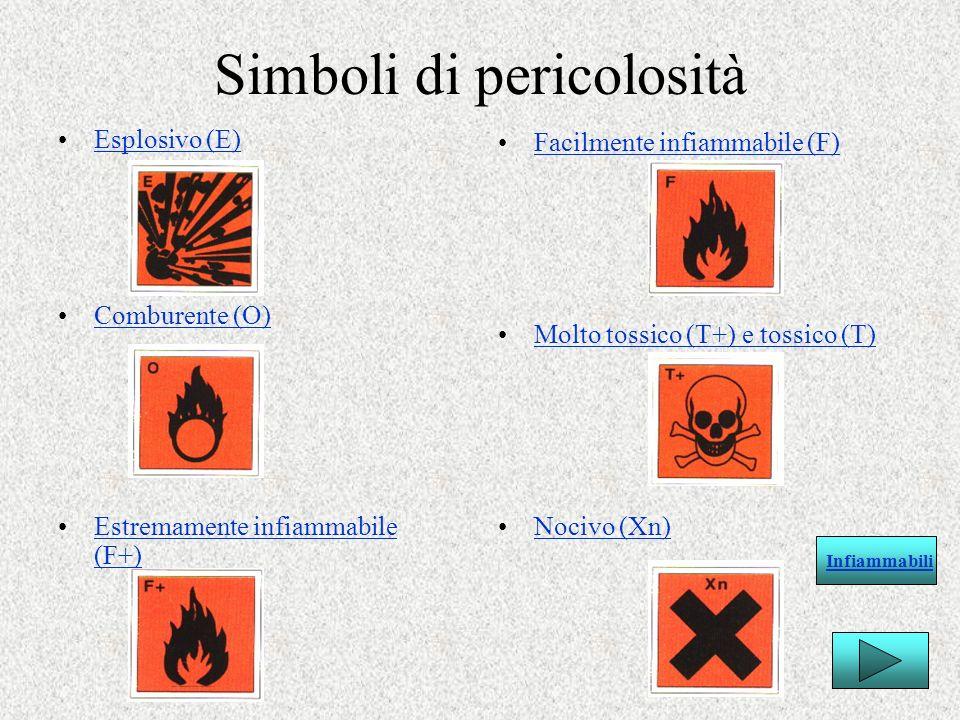 Simboli di pericolosità Esplosivo (E) Comburente (O) Estremamente infiammabile (F+)Estremamente infiammabile (F+) Facilmente infiammabile (F) Molto to