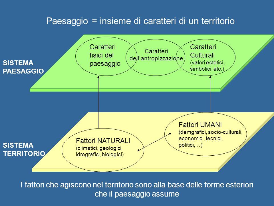 Paesaggio = insieme di caratteri di un territorio SISTEMA PAESAGGIO SISTEMA TERRITORIO Fattori NATURALI (climatici, geologici, idrografici, biologici)