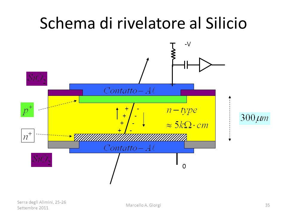 Schema di rivelatore al Silicio + - + + + - - - -V 0 Serra degli Alimini, 25-26 Settembre 2011 35Marcello A. Giorgi