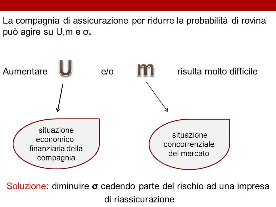 La compagnia di assicurazione per ridurre la probabilità di rovina può agire su U,m e σ. Aumentare e/o risulta molto difficile Soluzione: diminuire σ