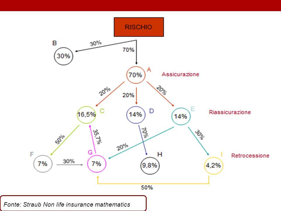 Fonte: Straub Non life insurance mathematics