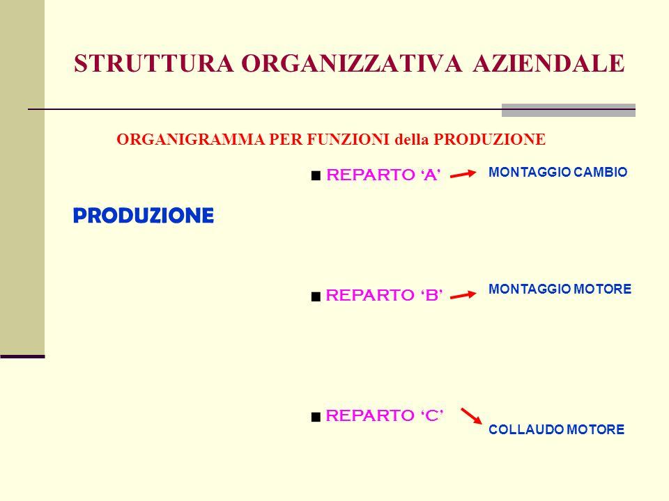 STRUTTURA ORGANIZZATIVA AZIENDALE ORGANIGRAMMA PER FUNZIONI della PRODUZIONE PRODUZIONE REPARTO A REPARTO B REPARTO C MONTAGGIO CAMBIO MONTAGGIO MOTORE COLLAUDO MOTORE