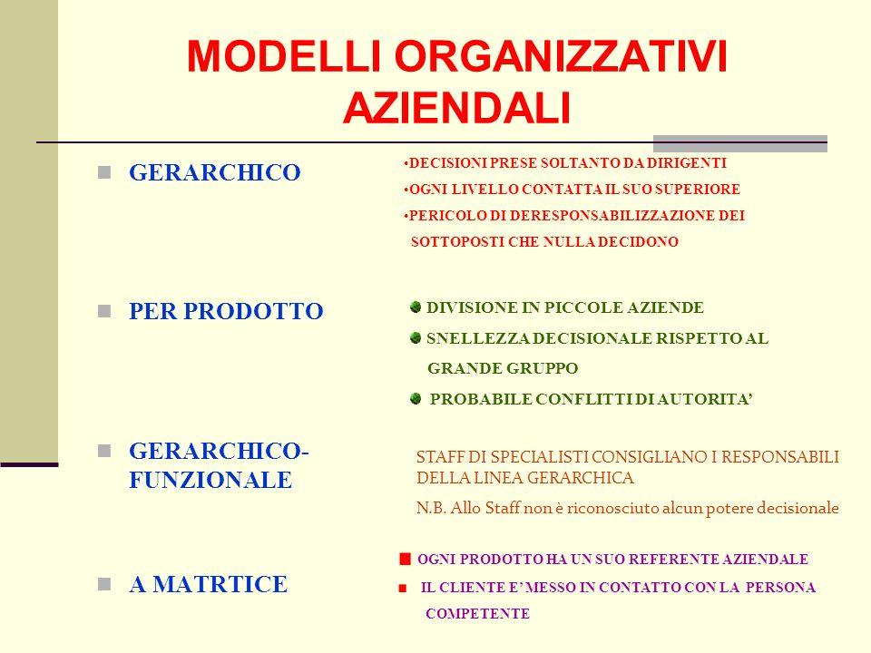 MODELLI ORGANIZZATIVI AZIENDALI GERARCHICO PER PRODOTTO GERARCHICO- FUNZIONALE A MATRTICE DECISIONI PRESE SOLTANTO DA DIRIGENTI OGNI LIVELLO CONTATTA IL SUO SUPERIORE PERICOLO DI DERESPONSABILIZZAZIONE DEI SOTTOPOSTI CHE NULLA DECIDONO DIVISIONE IN PICCOLE AZIENDE SNELLEZZA DECISIONALE RISPETTO AL GRANDE GRUPPO PROBABILE CONFLITTI DI AUTORITA OGNI PRODOTTO HA UN SUO REFERENTE AZIENDALE IL CLIENTE E MESSO IN CONTATTO CON LA PERSONA COMPETENTE STAFF DI SPECIALISTI CONSIGLIANO I RESPONSABILI DELLA LINEA GERARCHICA N.B.