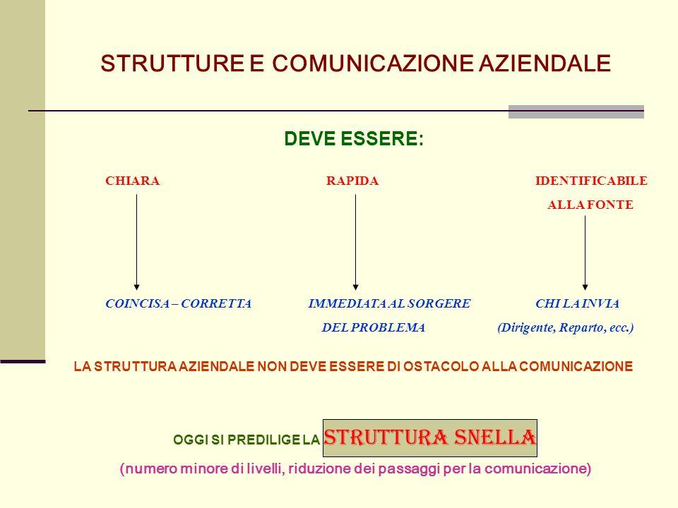 STRUTTURE E COMUNICAZIONE AZIENDALE DEVE ESSERE: CHIARA RAPIDA IDENTIFICABILE ALLA FONTE COINCISA – CORRETTAIMMEDIATA AL SORGERE CHI LA INVIA DEL PROBLEMA (Dirigente, Reparto, ecc.) LA STRUTTURA AZIENDALE NON DEVE ESSERE DI OSTACOLO ALLA COMUNICAZIONE OGGI SI PREDILIGE LA STRUTTURA SNELLA (numero minore di livelli, riduzione dei passaggi per la comunicazione)