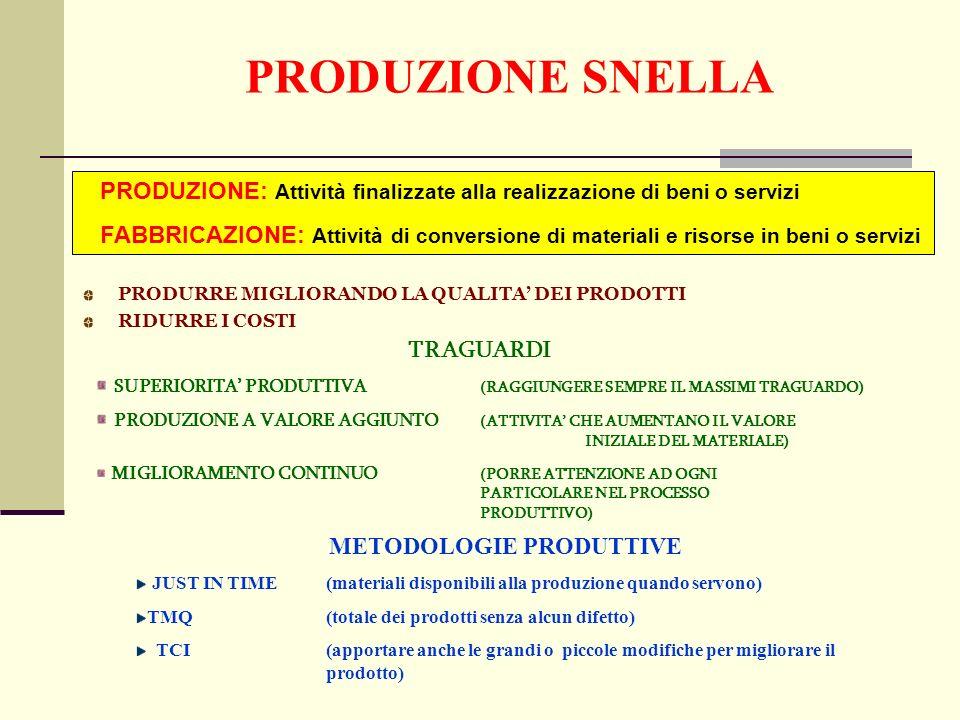 PRODUZIONE SNELLA PRODURRE MIGLIORANDO LA QUALITA DEI PRODOTTI RIDURRE I COSTI TRAGUARDI SUPERIORITA PRODUTTIVA (RAGGIUNGERE SEMPRE IL MASSIMI TRAGUARDO) PRODUZIONE A VALORE AGGIUNTO (ATTIVITA CHE AUMENTANO IL VALORE INIZIALE DEL MATERIALE) MIGLIORAMENTO CONTINUO (PORRE ATTENZIONE AD OGNI PARTICOLARE NEL PROCESSO PRODUTTIVO) METODOLOGIE PRODUTTIVE JUST IN TIME(materiali disponibili alla produzione quando servono) TMQ(totale dei prodotti senza alcun difetto) TCI(apportare anche le grandi o piccole modifiche per migliorare il prodotto) PRODUZIONE: Attività finalizzate alla realizzazione di beni o servizi FABBRICAZIONE: Attività di conversione di materiali e risorse in beni o servizi