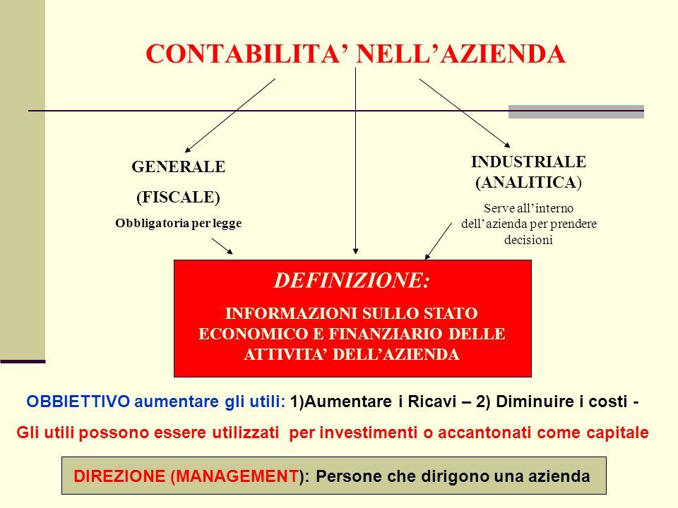 CONTABILITA NELLAZIENDA GENERALE (FISCALE) Obbligatoria per legge INDUSTRIALE (ANALITICA) Serve allinterno dellazienda per prendere decisioni DEFINIZIONE: INFORMAZIONI SULLO STATO ECONOMICO E FINANZIARIO DELLE ATTIVITA DELLAZIENDA OBBIETTIVO aumentare gli utili: 1)Aumentare i Ricavi – 2) Diminuire i costi - Gli utili possono essere utilizzati per investimenti o accantonati come capitale DIREZIONE (MANAGEMENT): Persone che dirigono una azienda