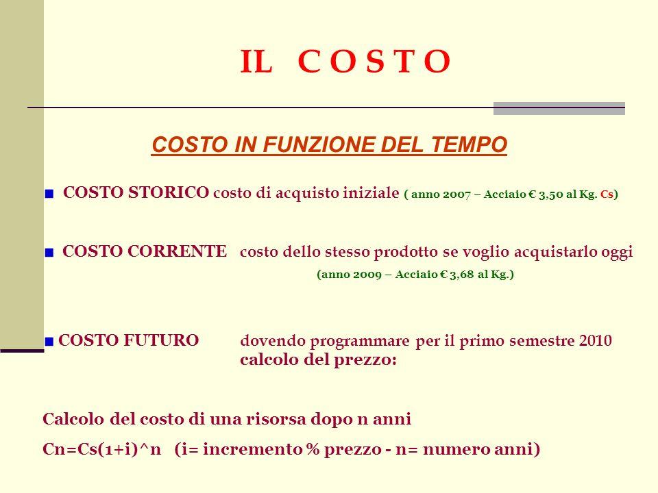 IL C O S T O COSTO IN FUNZIONE DEL TEMPO COSTO STORICO costo di acquisto iniziale ( anno 2007 – Acciaio 3,50 al Kg.