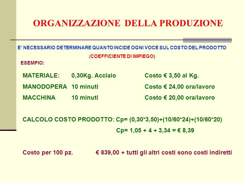 ORGANIZZAZIONE DELLA PRODUZIONE E NECESSARIO DETERMINARE QUANTO INCIDE OGNI VOCE SUL COSTO DEL PRODOTTO (COEFFICIENTE DI IMPIEGO) ESEMPIO: MATERIALE:0,30Kg.