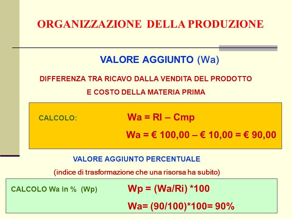 ORGANIZZAZIONE DELLA PRODUZIONE VALORE AGGIUNTO (Wa) DIFFERENZA TRA RICAVO DALLA VENDITA DEL PRODOTTO E COSTO DELLA MATERIA PRIMA CALCOLO: Wa = RI – Cmp Wa = 100,00 – 10,00 = 90,00 VALORE AGGIUNTO PERCENTUALE (indice di trasformazione che una risorsa ha subito) CALCOLO Wa in % (Wp) Wp = (Wa/Ri) *100 Wa= (90/100)*100= 90%