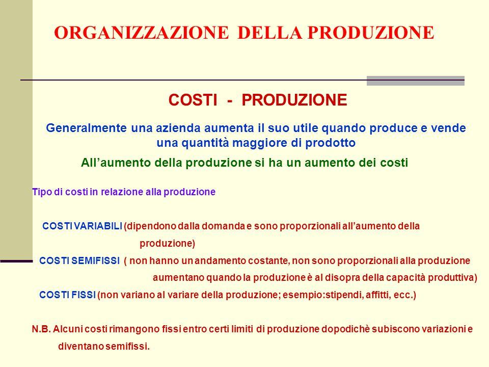 ORGANIZZAZIONE DELLA PRODUZIONE COSTI - PRODUZIONE Generalmente una azienda aumenta il suo utile quando produce e vende una quantità maggiore di prodotto Allaumento della produzione si ha un aumento dei costi Tipo di costi in relazione alla produzione COSTI VARIABILI (dipendono dalla domanda e sono proporzionali allaumento della produzione) COSTI SEMIFISSI ( non hanno un andamento costante, non sono proporzionali alla produzione aumentano quando la produzione è al disopra della capacità produttiva) COSTI FISSI (non variano al variare della produzione; esempio:stipendi, affitti, ecc.) N.B.