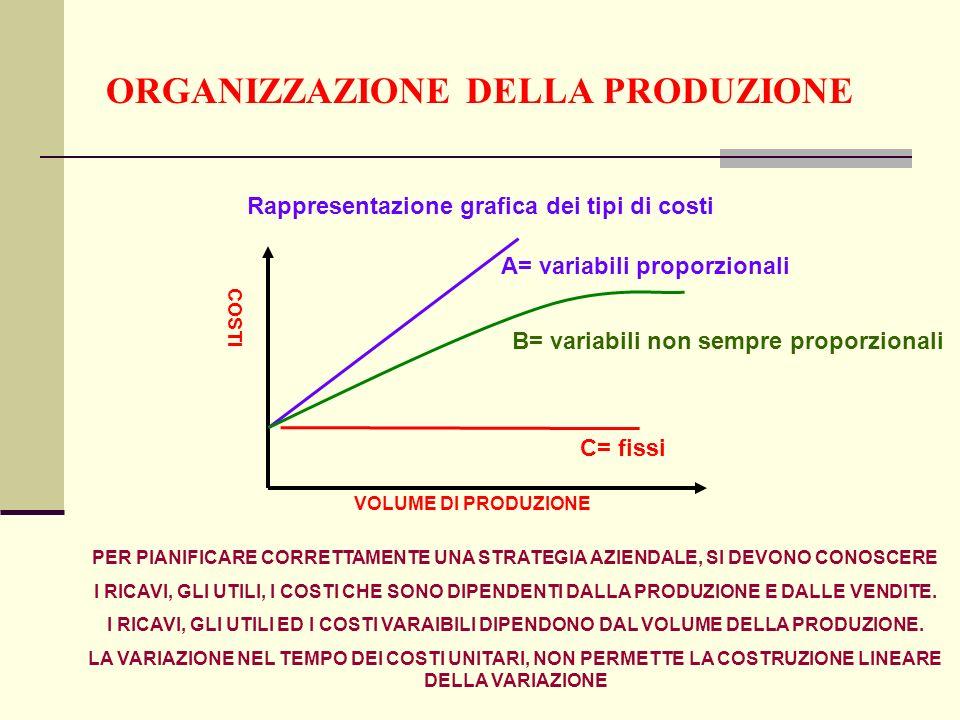 ORGANIZZAZIONE DELLA PRODUZIONE A= variabili proporzionali B= variabili non sempre proporzionali C= fissi COSTI VOLUME DI PRODUZIONE Rappresentazione grafica dei tipi di costi PER PIANIFICARE CORRETTAMENTE UNA STRATEGIA AZIENDALE, SI DEVONO CONOSCERE I RICAVI, GLI UTILI, I COSTI CHE SONO DIPENDENTI DALLA PRODUZIONE E DALLE VENDITE.