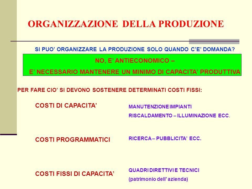 ORGANIZZAZIONE DELLA PRODUZIONE SI PUO ORGANIZZARE LA PRODUZIONE SOLO QUANDO CE DOMANDA.