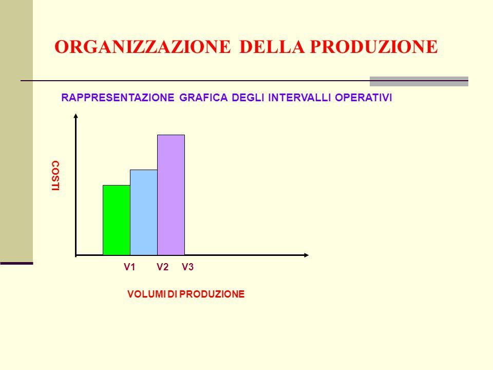 ORGANIZZAZIONE DELLA PRODUZIONE RAPPRESENTAZIONE GRAFICA DEGLI INTERVALLI OPERATIVI COSTI VOLUMI DI PRODUZIONE V1 V2 V3