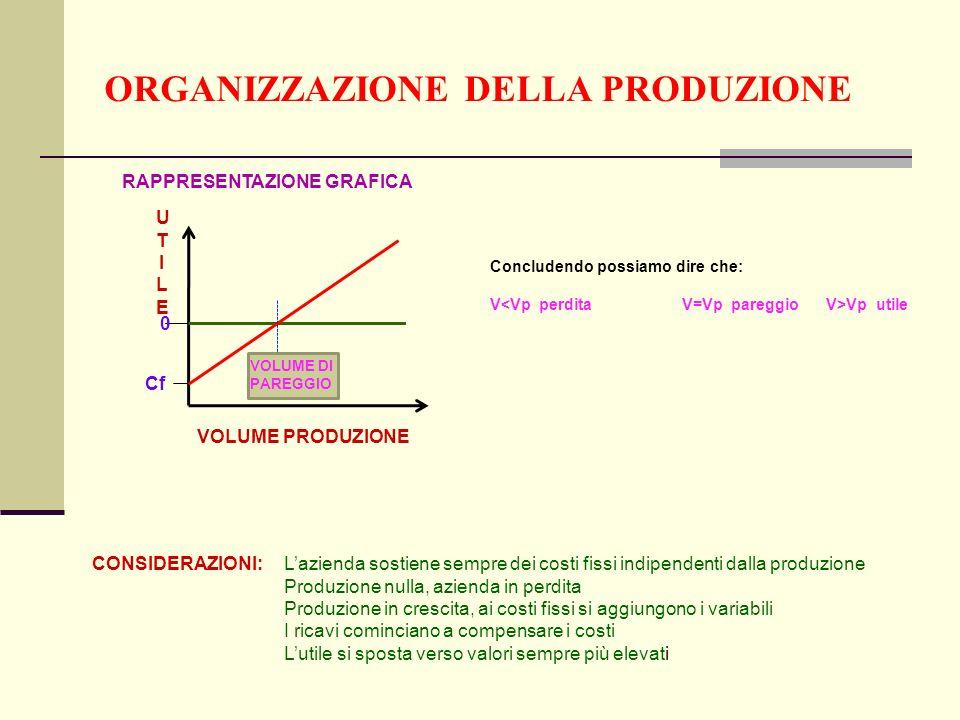 ORGANIZZAZIONE DELLA PRODUZIONE UTILEUTILE VOLUME PRODUZIONE Cf 0 RAPPRESENTAZIONE GRAFICA VOLUME DI PAREGGIO Concludendo possiamo dire che: V Vp utile CONSIDERAZIONI: Lazienda sostiene sempre dei costi fissi indipendenti dalla produzione Produzione nulla, azienda in perdita Produzione in crescita, ai costi fissi si aggiungono i variabili I ricavi cominciano a compensare i costi Lutile si sposta verso valori sempre più elevati