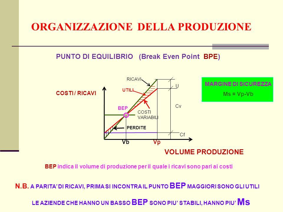 ORGANIZZAZIONE DELLA PRODUZIONE PUNTO DI EQUILIBRIO (Break Even Point BPE) COSTI / RICAVI U Cv Cf BEP UTILI PERDITE RICAVI COSTI VARIABILI BEP indica il volume di produzione per il quale i ricavi sono pari ai costi N.B.