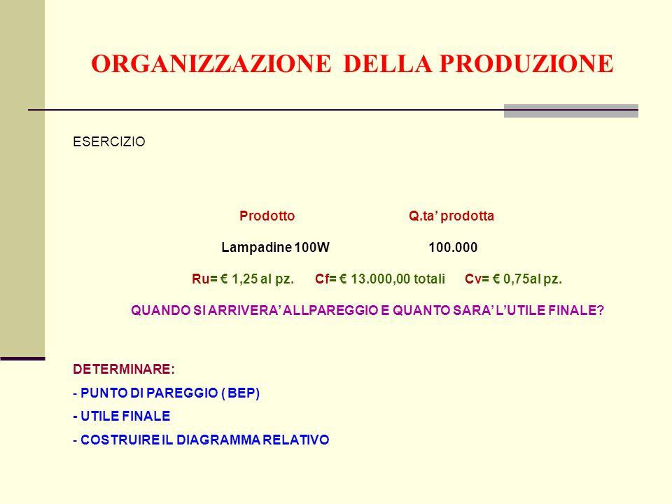 ORGANIZZAZIONE DELLA PRODUZIONE Prodotto Q.ta prodotta Lampadine 100W 100.000 Ru= 1,25 al pz.