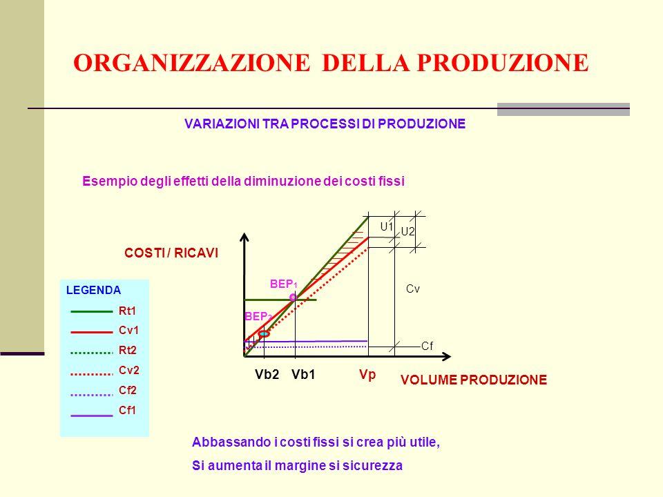 ORGANIZZAZIONE DELLA PRODUZIONE COSTI / RICAVI VOLUME PRODUZIONE U1 Cv Cf BEP 1 U2 BEP 2 VARIAZIONI TRA PROCESSI DI PRODUZIONE Esempio degli effetti della diminuzione dei costi fissi Vb2Vb1Vp Abbassando i costi fissi si crea più utile, Si aumenta il margine si sicurezza Rt1 Cv1 Rt2 Cv2 Cf2 Cf1 LEGENDA