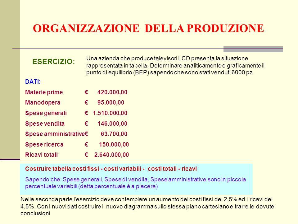 ORGANIZZAZIONE DELLA PRODUZIONE ESERCIZIO: Una azienda che produce televisori LCD presenta la situazione rappresentata in tabella.