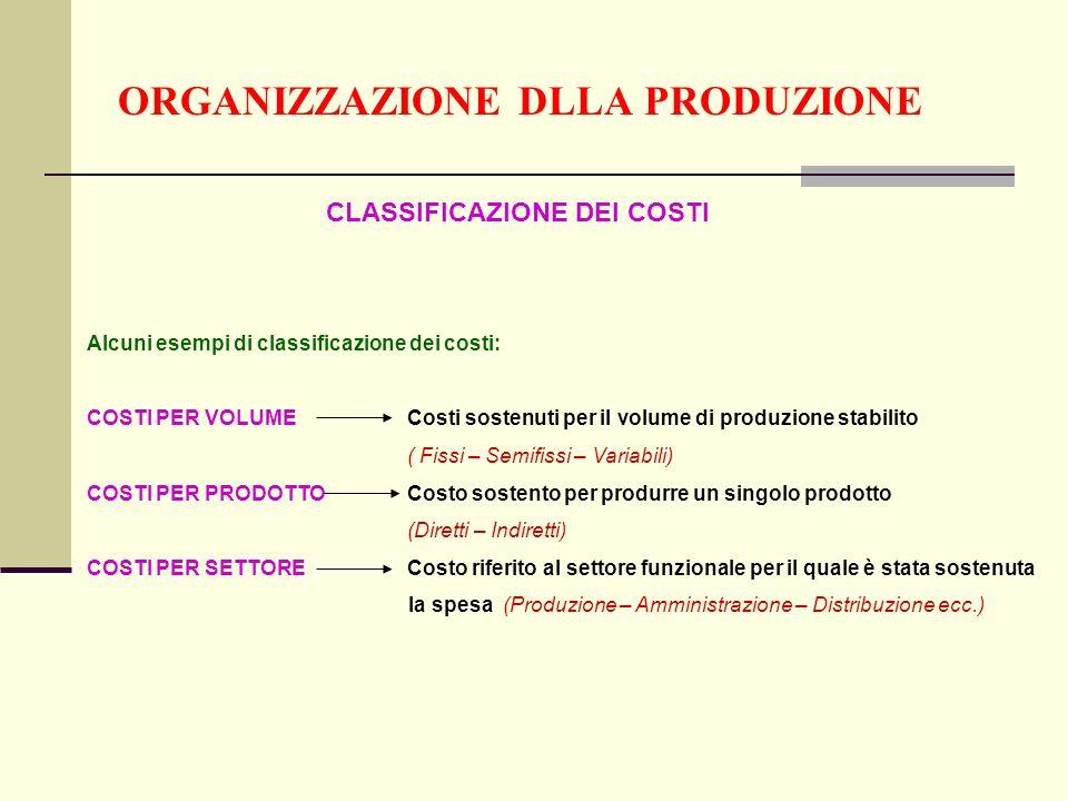 ORGANIZZAZIONE DLLA PRODUZIONE CLASSIFICAZIONE DEI COSTI Alcuni esempi di classificazione dei costi: COSTI PER VOLUMECosti sostenuti per il volume di produzione stabilito ( Fissi – Semifissi – Variabili) COSTI PER PRODOTTOCosto sostento per produrre un singolo prodotto (Diretti – Indiretti) COSTI PER SETTORECosto riferito al settore funzionale per il quale è stata sostenuta la spesa (Produzione – Amministrazione – Distribuzione ecc.)