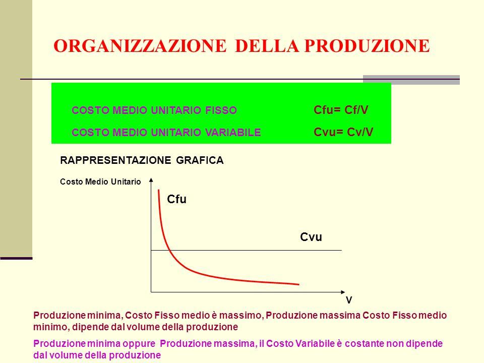 ORGANIZZAZIONE DELLA PRODUZIONE COSTO MEDIO UNITARIO FISSO Cfu= Cf/V COSTO MEDIO UNITARIO VARIABILE Cvu= Cv/V RAPPRESENTAZIONE GRAFICA Cvu Cfu V Costo Medio Unitario Produzione minima, Costo Fisso medio è massimo, Produzione massima Costo Fisso medio minimo, dipende dal volume della produzione Produzione minima oppure Produzione massima, il Costo Variabile è costante non dipende dal volume della produzione