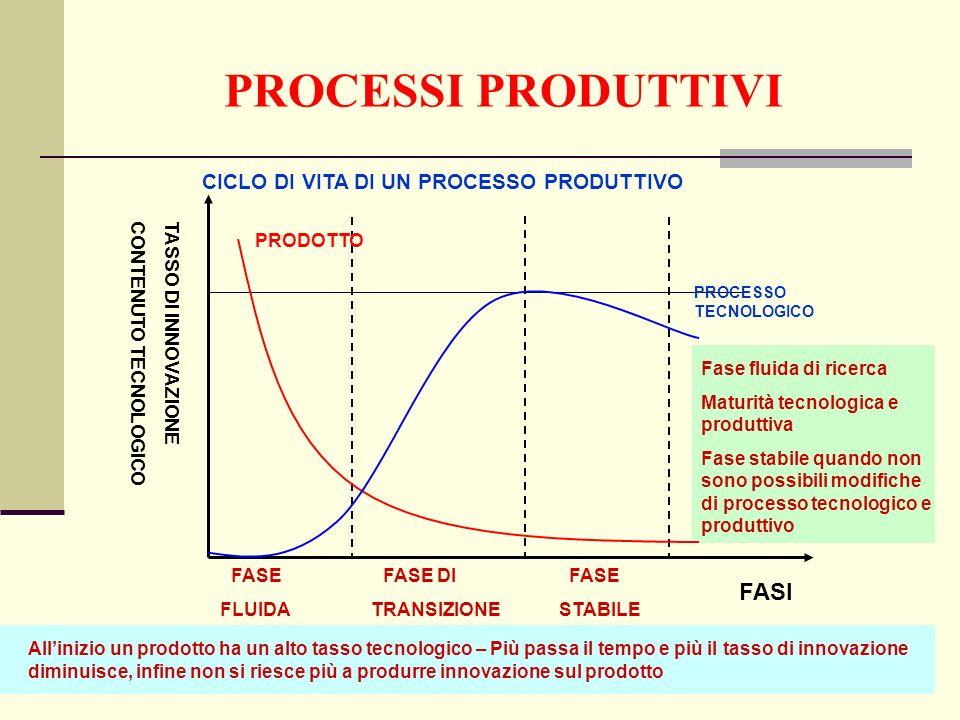 PROCESSI PRODUTTIVI CICLO DI VITA DI UN PROCESSO PRODUTTIVO FASE FASE DI FASE FLUIDA TRANSIZIONE STABILE FASI TASSO DI INNOVAZIONECONTENUTO TECNOLOGICO PRODOTTO PROCESSO TECNOLOGICO Allinizio un prodotto ha un alto tasso tecnologico – Più passa il tempo e più il tasso di innovazione diminuisce, infine non si riesce più a produrre innovazione sul prodotto Fase fluida di ricerca Maturità tecnologica e produttiva Fase stabile quando non sono possibili modifiche di processo tecnologico e produttivo