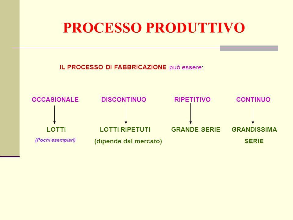 PROCESSO PRODUTTIVO IL PROCESSO DI FABBRICAZIONE può essere: OCCASIONALE DISCONTINUO RIPETITIVO CONTINUO LOTTI LOTTI RIPETUTIGRANDE SERIE GRANDISSIMA (dipende dal mercato) SERIE (Pochi esemplari)