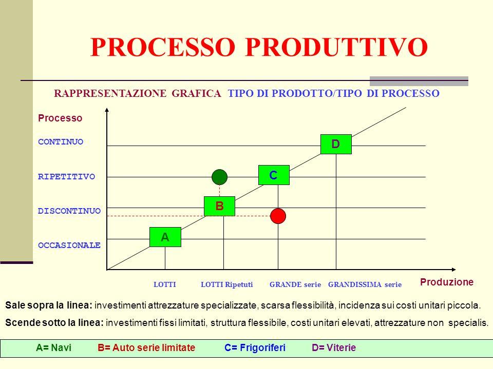 PROCESSO PRODUTTIVO RAPPRESENTAZIONE GRAFICA TIPO DI PRODOTTO/TIPO DI PROCESSO A B C D LOTTI LOTTI Ripetuti GRANDE serie GRANDISSIMA serie CONTINUO RIPETITIVO DISCONTINUO OCCASIONALE A= Navi B= Auto serie limitate C= Frigoriferi D= Viterie Sale sopra la linea: investimenti attrezzature specializzate, scarsa flessibilità, incidenza sui costi unitari piccola.