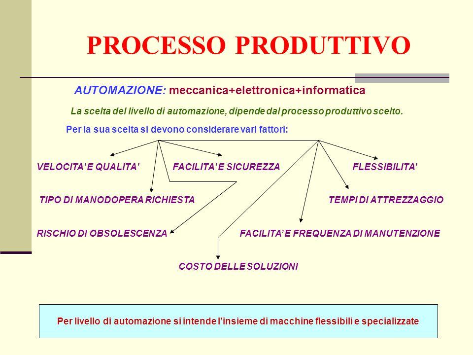 PROCESSO PRODUTTIVO AUTOMAZIONE: meccanica+elettronica+informatica La scelta del livello di automazione, dipende dal processo produttivo scelto.