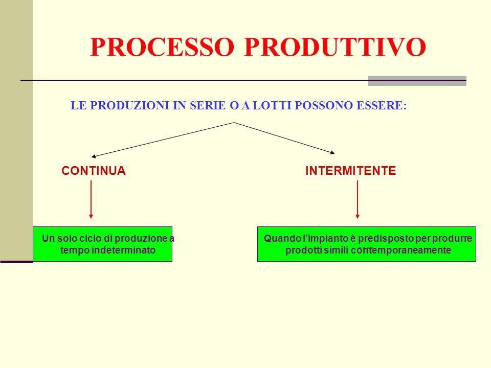 …. PROCESSO PRODUTTIVO LE PRODUZIONI IN SERIE O A LOTTI POSSONO ESSERE: CONTINUA INTERMITENTE Un solo ciclo di produzione a tempo indeterminato Quando