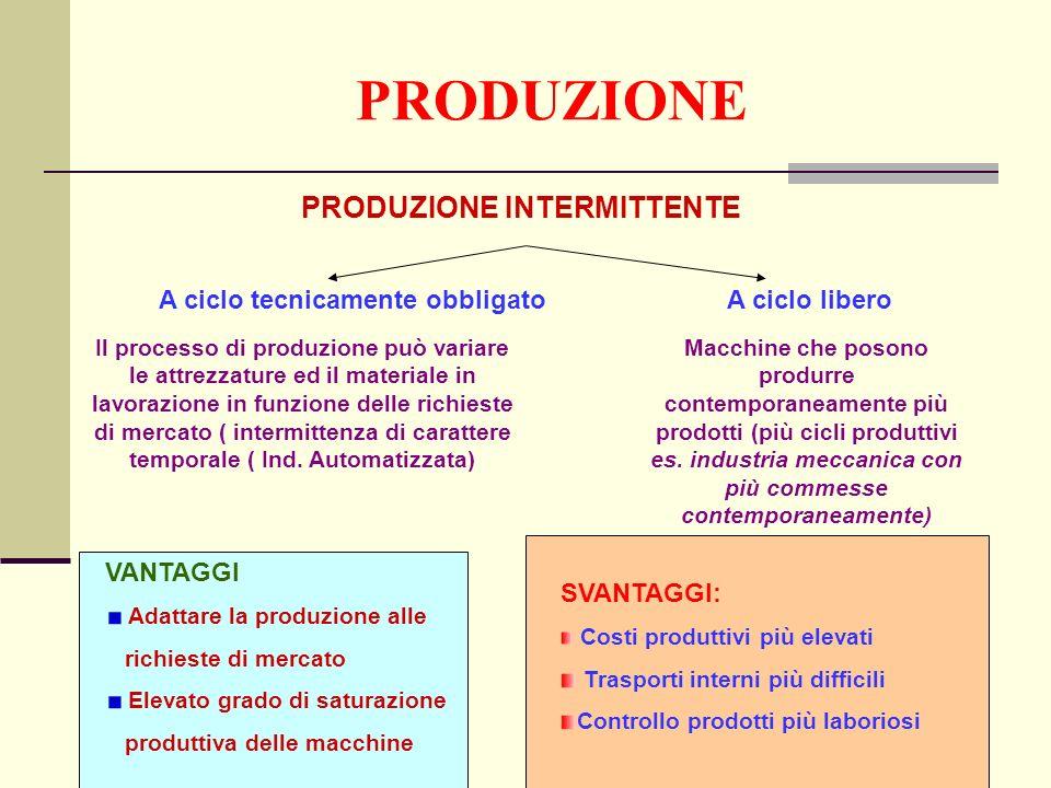 PRODUZIONE PRODUZIONE INTERMITTENTE A ciclo tecnicamente obbligato A ciclo libero Il processo di produzione può variare le attrezzature ed il materiale in lavorazione in funzione delle richieste di mercato ( intermittenza di carattere temporale ( Ind.