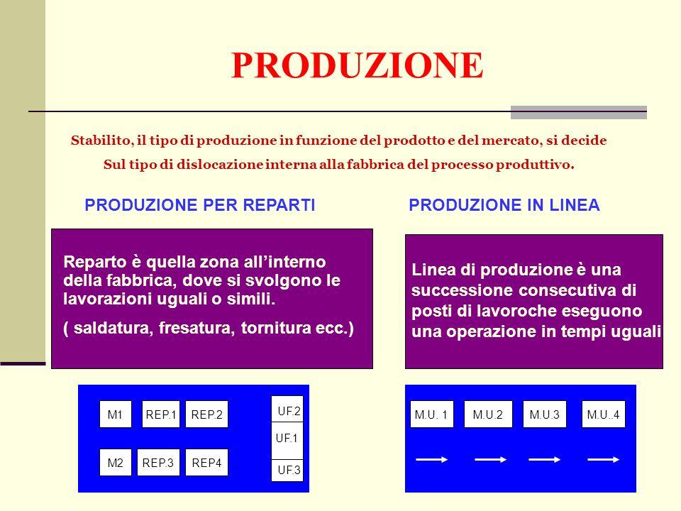 PRODUZIONE Stabilito, il tipo di produzione in funzione del prodotto e del mercato, si decide Sul tipo di dislocazione interna alla fabbrica del processo produttivo.