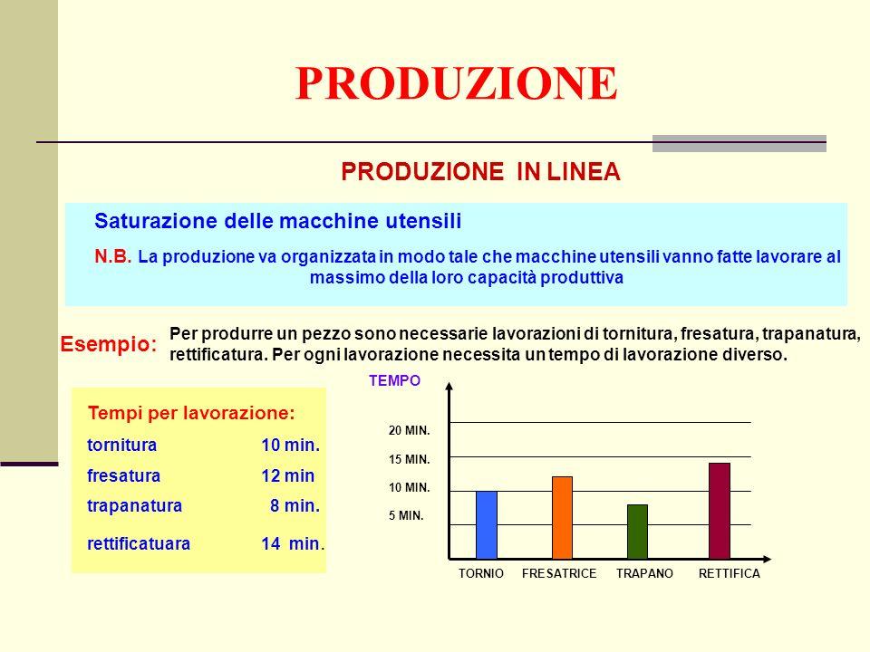 PRODUZIONE PRODUZIONE IN LINEA Saturazione delle macchine utensili N.B.