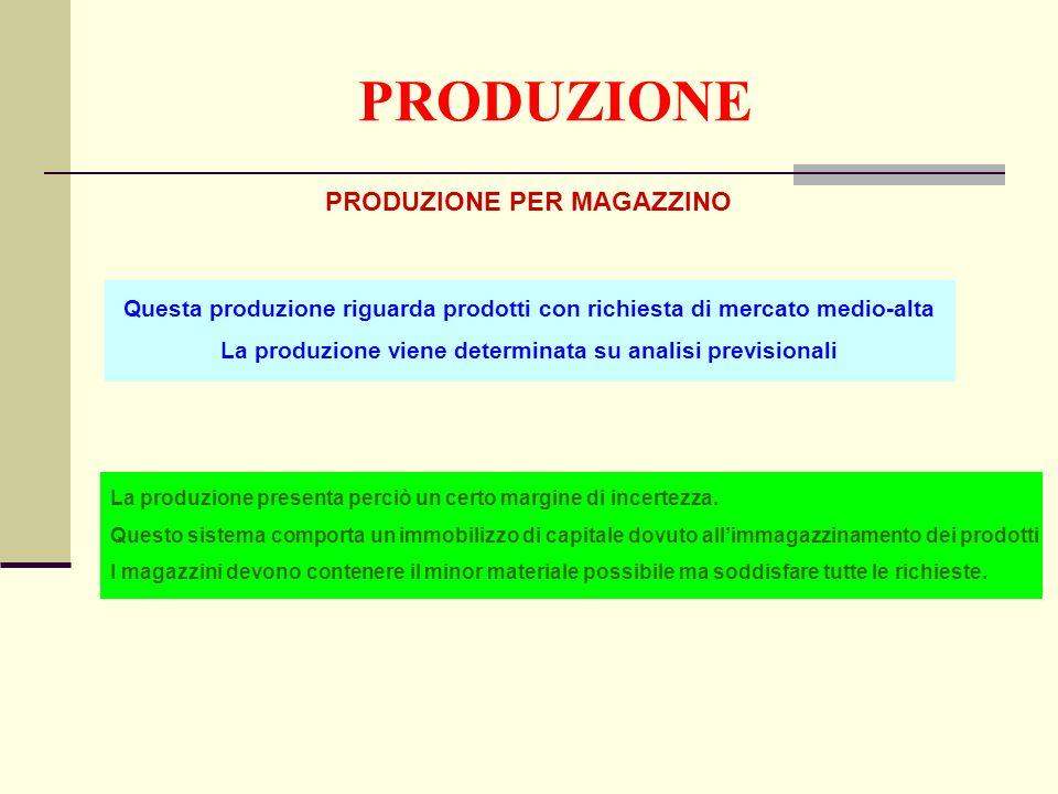 PRODUZIONE PRODUZIONE PER MAGAZZINO Questa produzione riguarda prodotti con richiesta di mercato medio-alta La produzione viene determinata su analisi previsionali La produzione presenta perciò un certo margine di incertezza.