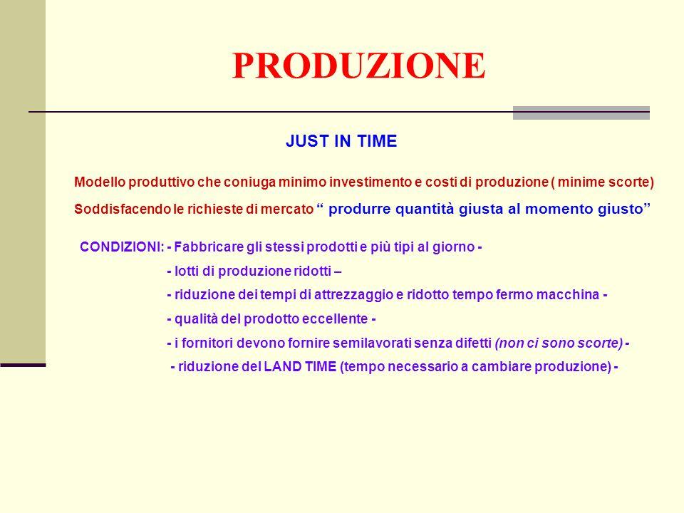 PRODUZIONE JUST IN TIME Modello produttivo che coniuga minimo investimento e costi di produzione ( minime scorte) Soddisfacendo le richieste di mercato produrre quantità giusta al momento giusto CONDIZIONI: - Fabbricare gli stessi prodotti e più tipi al giorno - - lotti di produzione ridotti – - riduzione dei tempi di attrezzaggio e ridotto tempo fermo macchina - - qualità del prodotto eccellente - - i fornitori devono fornire semilavorati senza difetti (non ci sono scorte) - - riduzione del LAND TIME (tempo necessario a cambiare produzione) -