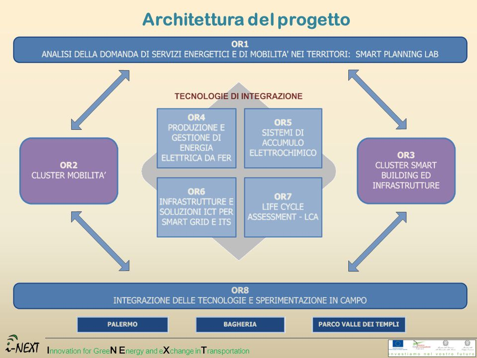 I nnovation for Gree N E nergy and e X change in T ransportation Architettura del progetto