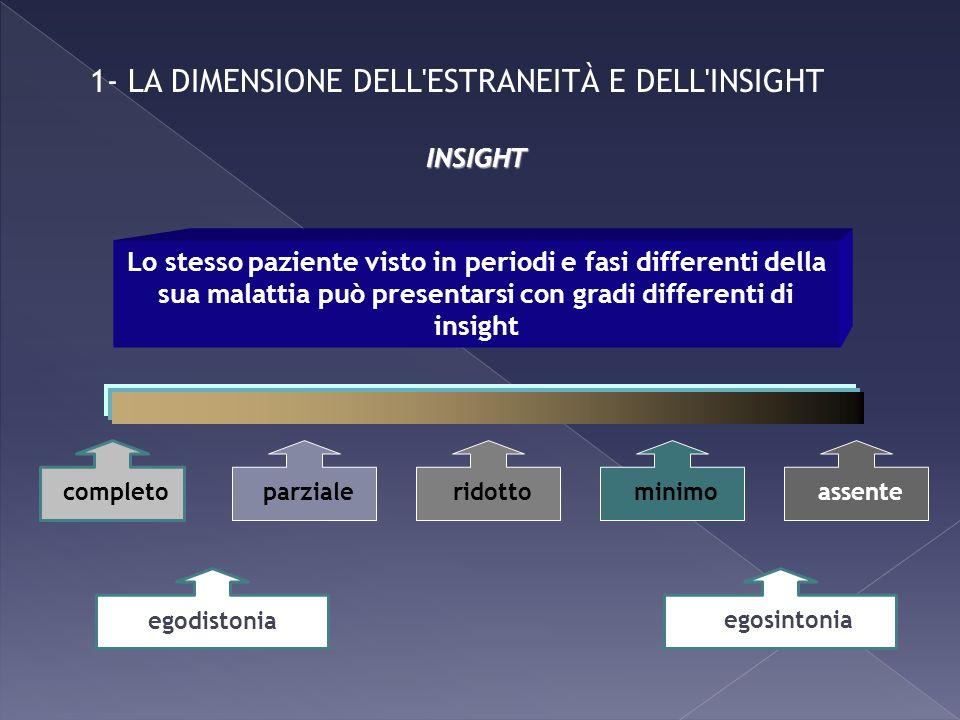 1- LA DIMENSIONE DELL'ESTRANEITÀ E DELL'INSIGHT INSIGHT completo Lo stesso paziente visto in periodi e fasi differenti della sua malattia può presenta