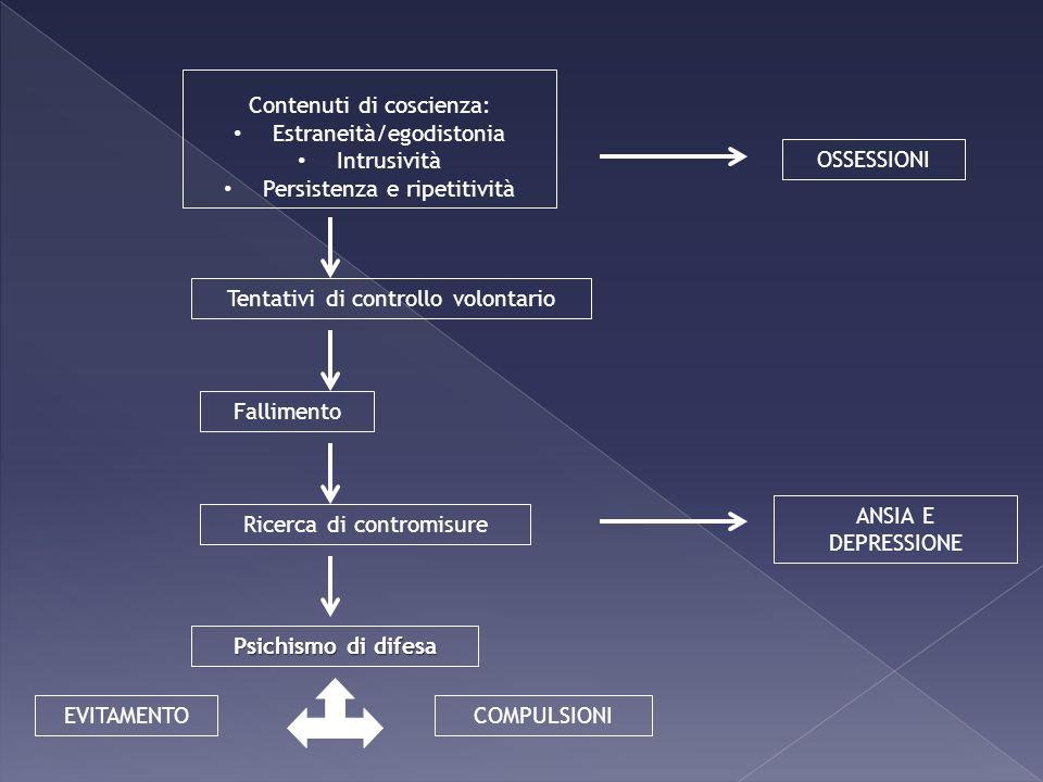 OSSESSIONI Tentativi di controllo volontario Fallimento Contenuti di coscienza: Estraneità/egodistonia Intrusività Persistenza e ripetitività Ricerca