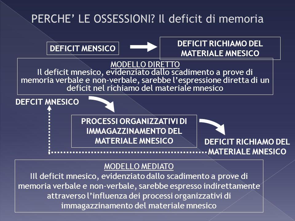 DEFICIT RICHIAMO DEL MATERIALE MNESICO DEFICIT MENSICO PROCESSI ORGANIZZATIVI DI IMMAGAZZINAMENTO DEL MATERIALE MNESICO MODELLO DIRETTO Il deficit mne